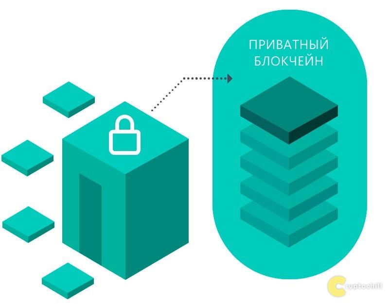 Приватный блокчейн