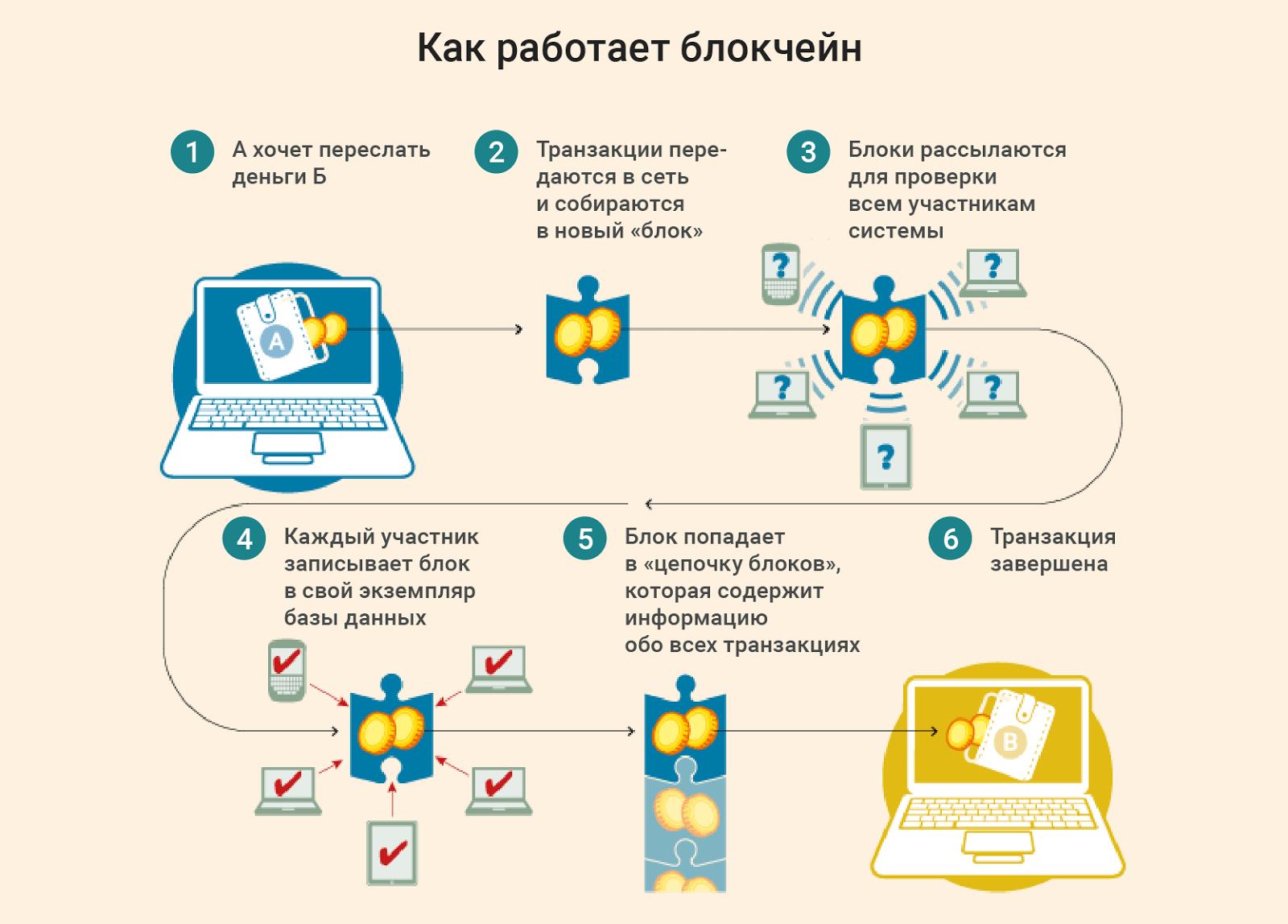 Как работает и устроен блокчейн