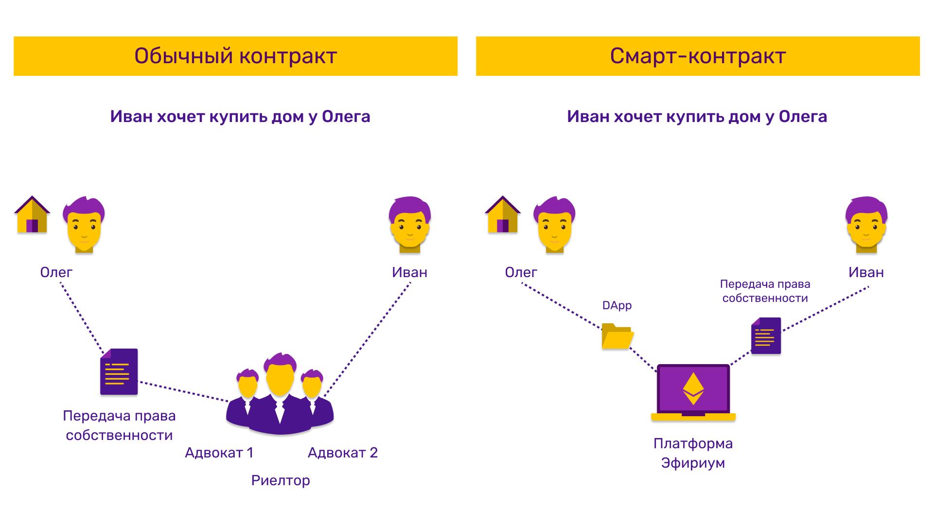 Разница между обычным и смарт-контрактом